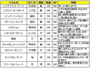 02 ロストソング 攻略 アップデート(剣戟の奏者).jpg