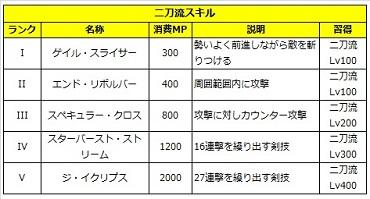 02 ロストソング 攻略 キリト 二刀流.jpg