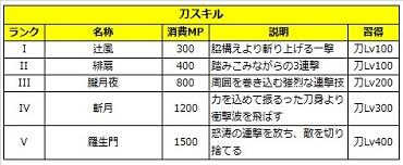 02 ロストソング 攻略 サクヤ 刀.jpg
