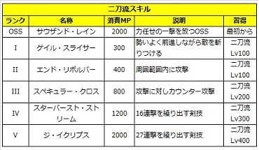02 ロストソング 攻略 レイン 二刀流.jpg