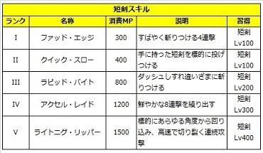 03 ロストソング 攻略 アリシャ 短剣.jpg