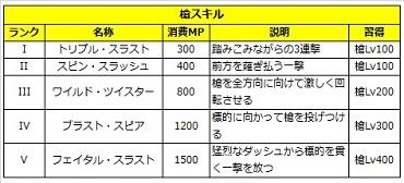 03 ロストソング 攻略 サクヤ 槍.jpg