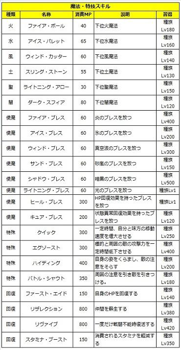 05 ロストソング 攻略 アリシャ 魔法.jpg