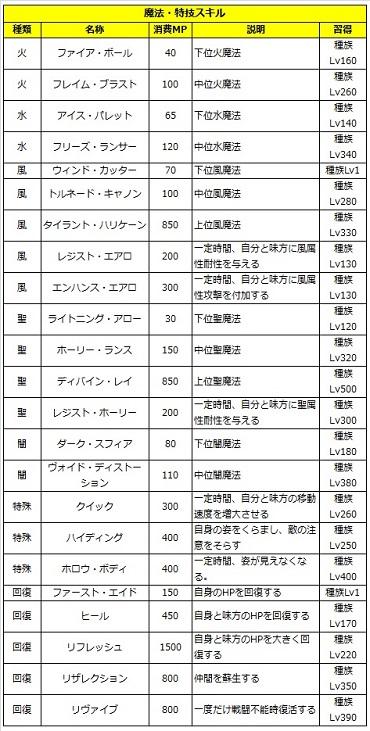 05 ロストソング 攻略 サクヤ 魔法.jpg