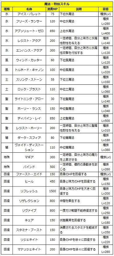 05 ロストソング 攻略 スメラギ 魔法.jpg