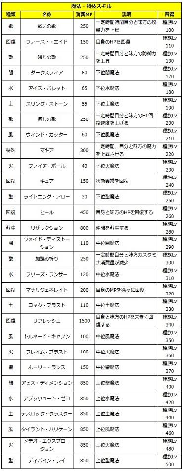 05 ロストソング 攻略 セブン 魔法.jpg