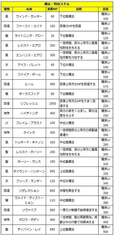 05 ロストソング 攻略 ルクス 魔法.jpg