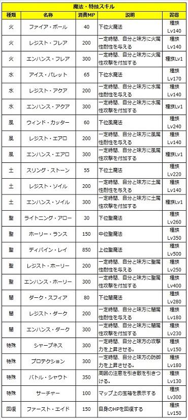05 ロストソング 攻略 レイン 魔法1.jpg
